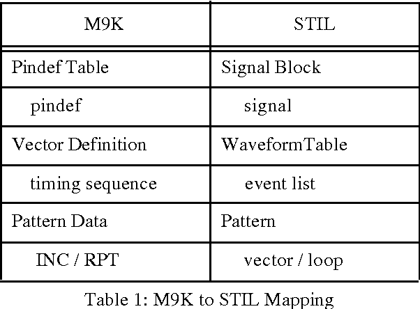 Table 1: M9K to STIL Mapping