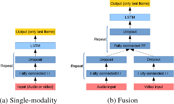 Figure 3 for Investigations on End-to-End Audiovisual Fusion