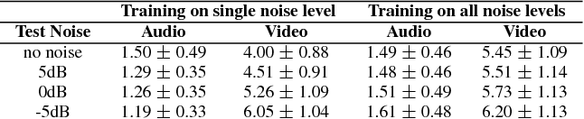 Figure 4 for Investigations on End-to-End Audiovisual Fusion