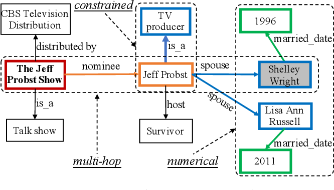 Figure 1 for Complex Knowledge Base Question Answering: A Survey