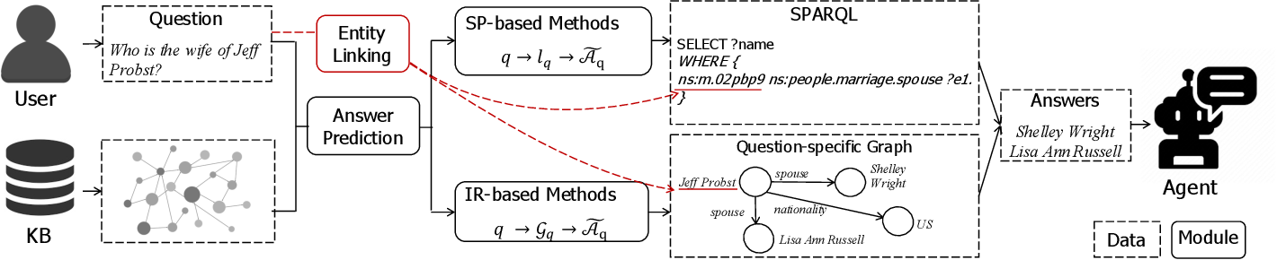 Figure 3 for Complex Knowledge Base Question Answering: A Survey