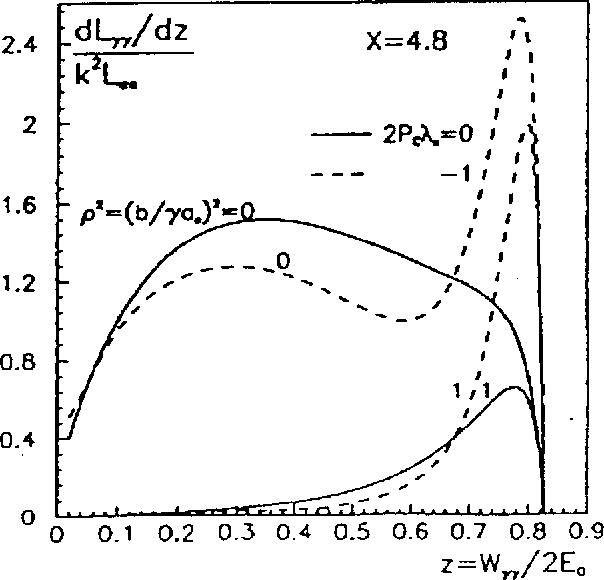 Figure 2 from LBL-36499 CBP-1 l 9 PHOTON-PHOTON COLLIDERS