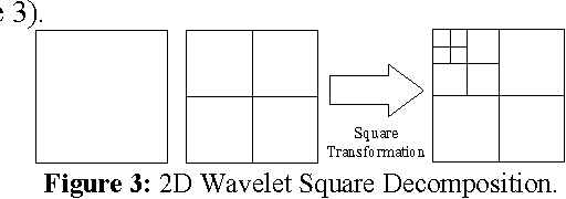 PDF] The 2D Discrete Wavelet Transform on Programmable