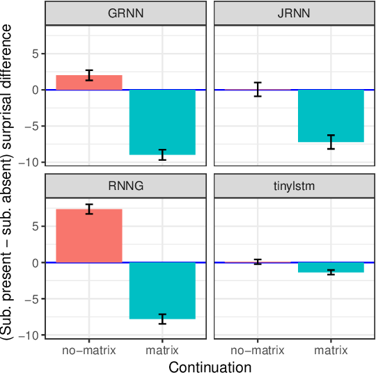 Figure 2 for Neural Language Models as Psycholinguistic Subjects: Representations of Syntactic State