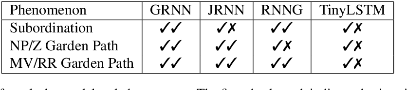 Figure 4 for Neural Language Models as Psycholinguistic Subjects: Representations of Syntactic State