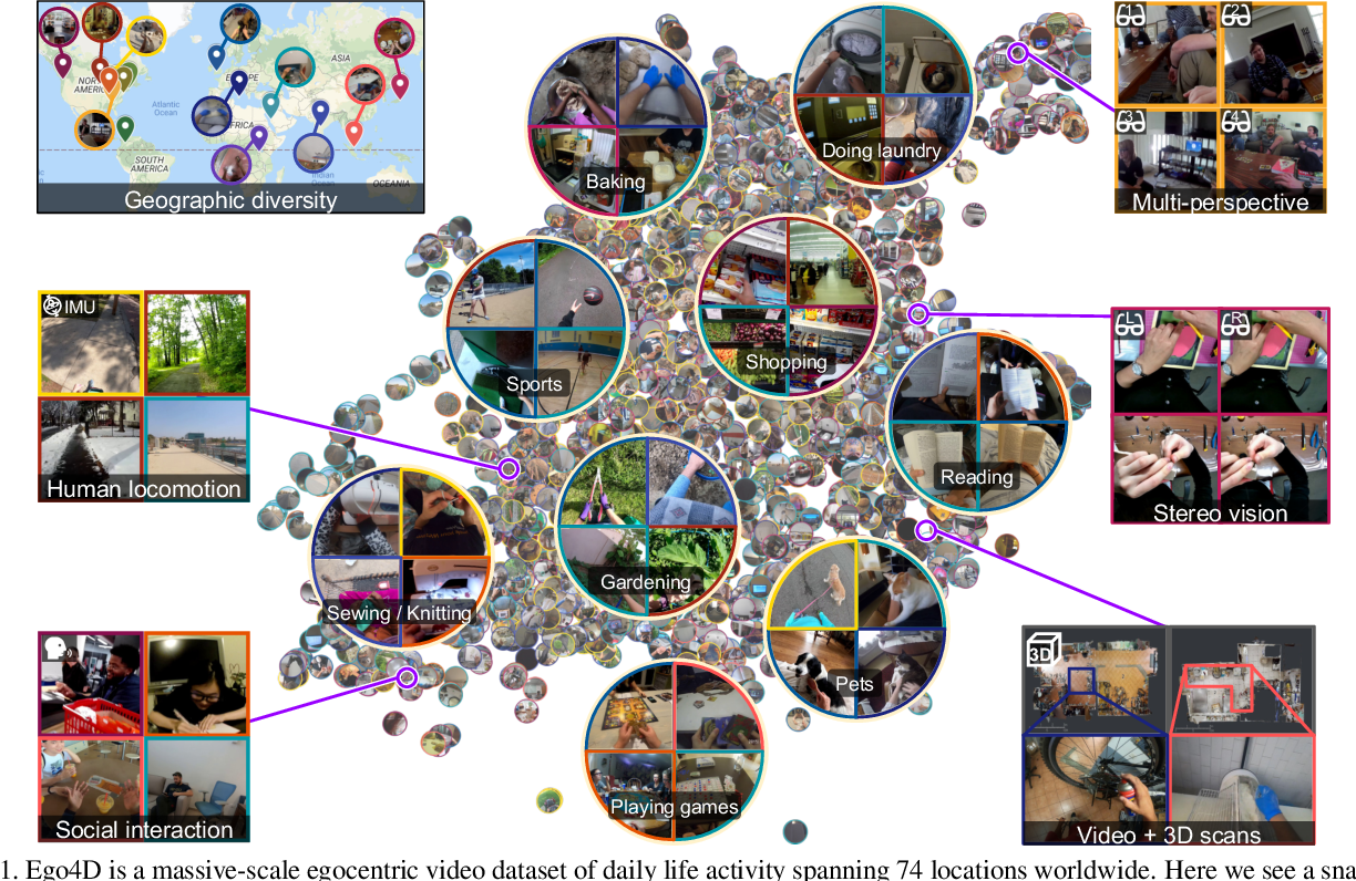 Figure 1 for Ego4D: Around the World in 3,000 Hours of Egocentric Video
