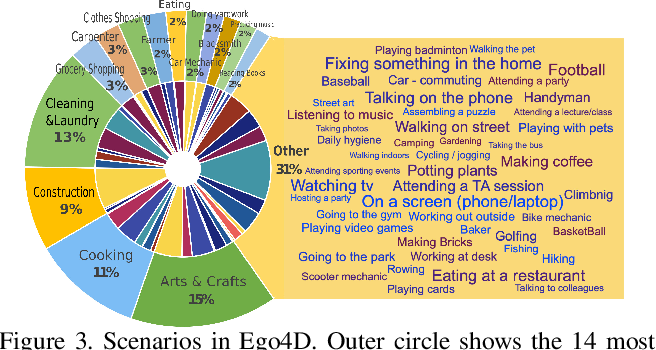 Figure 4 for Ego4D: Around the World in 3,000 Hours of Egocentric Video