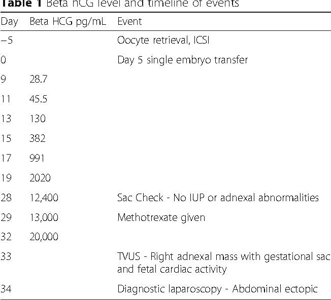 Table 1 from Abdominal ectopic pregnancy after in vitro