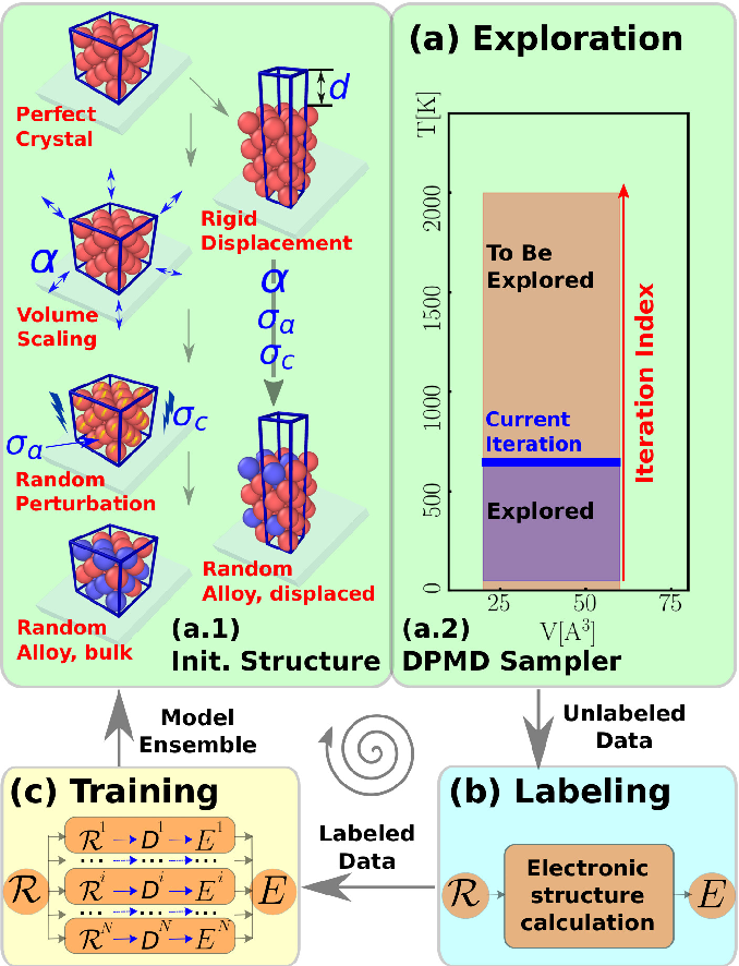 Figure 1 for Active Learning of Uniformly Accurate Inter-atomic Potentials for Materials Simulation