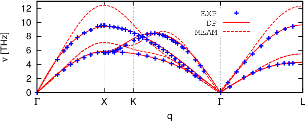 Figure 3 for Active Learning of Uniformly Accurate Inter-atomic Potentials for Materials Simulation