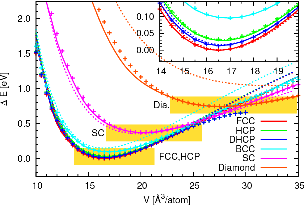 Figure 4 for Active Learning of Uniformly Accurate Inter-atomic Potentials for Materials Simulation