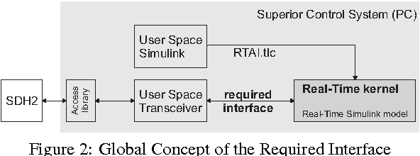 Figure 2 from Shared Memory in RTAI Simulink for Kernel and User