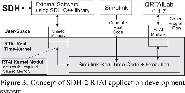 Figure 3 from Shared Memory in RTAI Simulink for Kernel and User