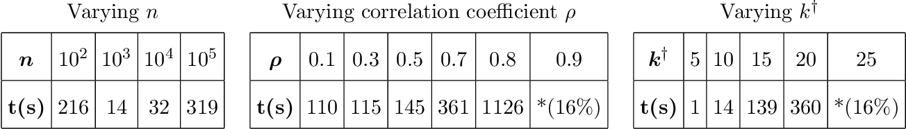 Figure 4 for Sparse Regression at Scale: Branch-and-Bound rooted in First-Order Optimization