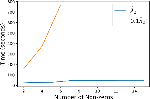 Figure 2 for Sparse Regression at Scale: Branch-and-Bound rooted in First-Order Optimization