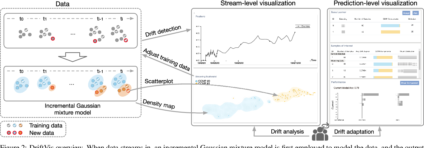 Figure 2 for Diagnosing Concept Drift with Visual Analytics