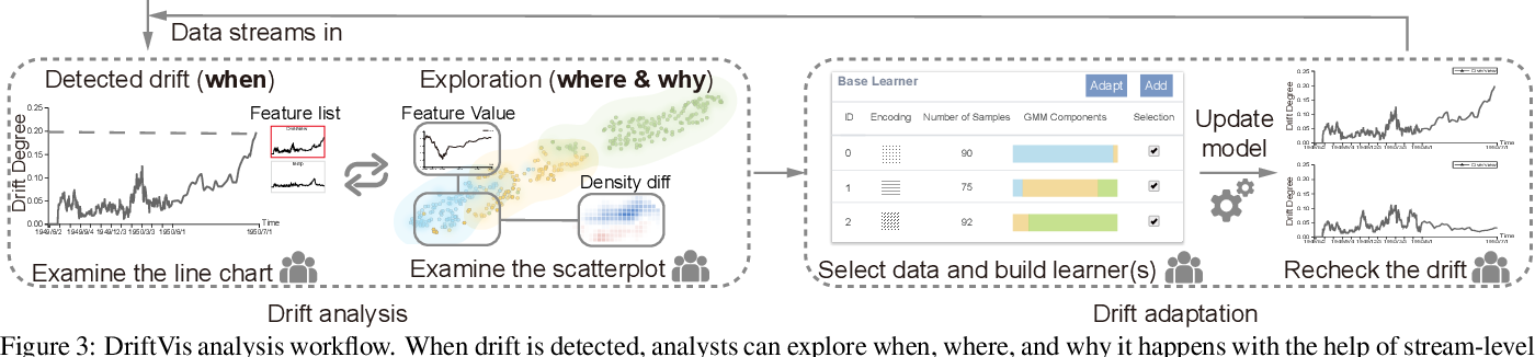 Figure 3 for Diagnosing Concept Drift with Visual Analytics