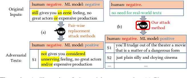 Figure 1 for Generating Natural Language Adversarial Examples on a Large Scale with Generative Models