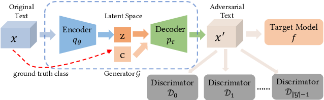 Figure 3 for Generating Natural Language Adversarial Examples on a Large Scale with Generative Models