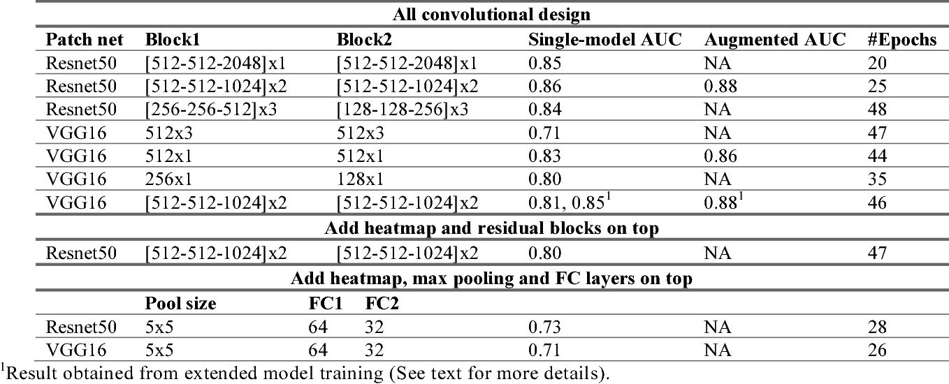 Figure 1 for End-to-end Training for Whole Image Breast Cancer Diagnosis using An All Convolutional Design