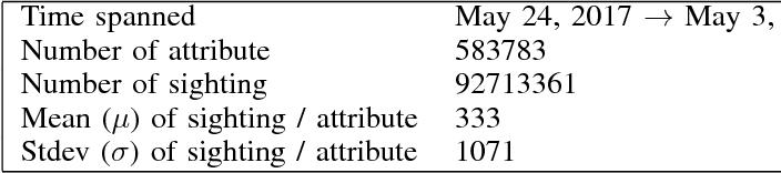 PDF] Taxonomy driven indicator scoring in MISP threat intelligence