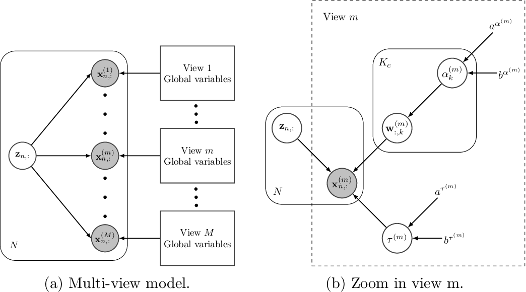 Figure 1 for Sparse Semi-supervised Heterogeneous Interbattery Bayesian Analysis