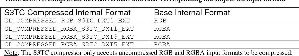 PDF] Using texture compression in OpenGL - Semantic Scholar