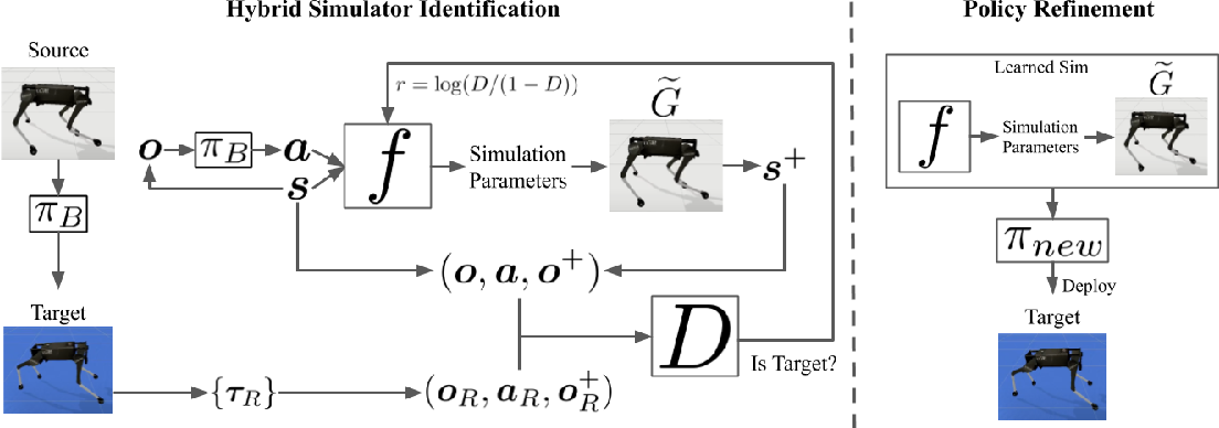 Figure 1 for SimGAN: Hybrid Simulator Identification for Domain Adaptation via Adversarial Reinforcement Learning