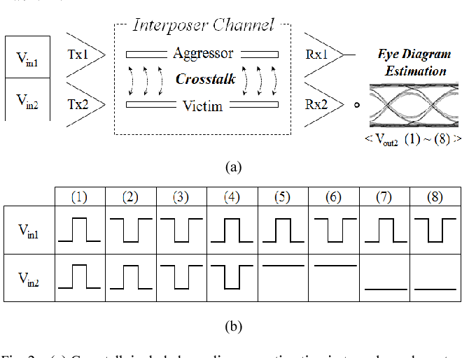 Crosstalk included eye diagram estimation of high speed and wide io figure 2 ccuart Image collections