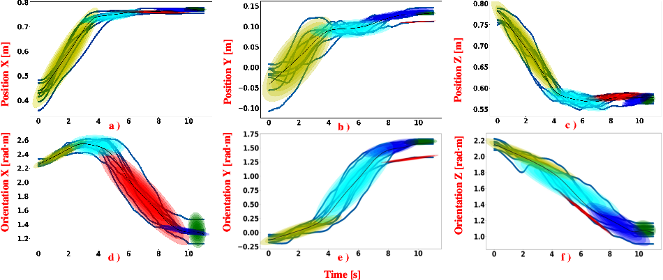 Figure 3 for A DMP-based Framework for Efficiently Generating Complete Stiffness Profiles of Human-like Variable Impedance Skill from Demonstrations