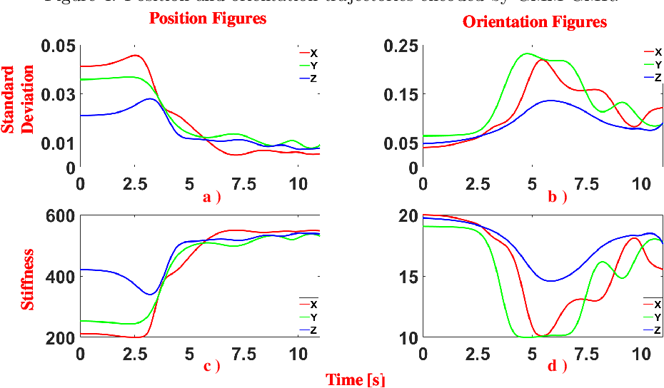 Figure 4 for A DMP-based Framework for Efficiently Generating Complete Stiffness Profiles of Human-like Variable Impedance Skill from Demonstrations