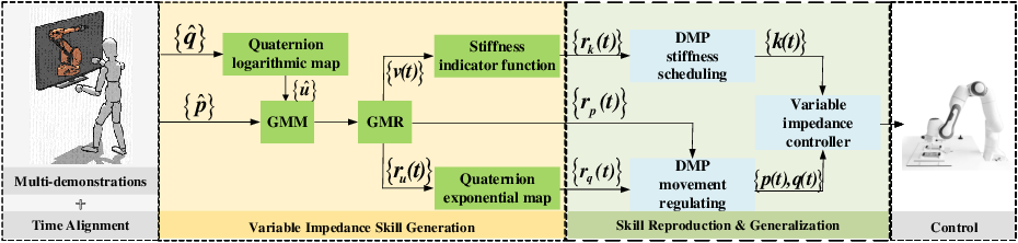 Figure 1 for A DMP-based Framework for Efficiently Generating Complete Stiffness Profiles of Human-like Variable Impedance Skill from Demonstrations