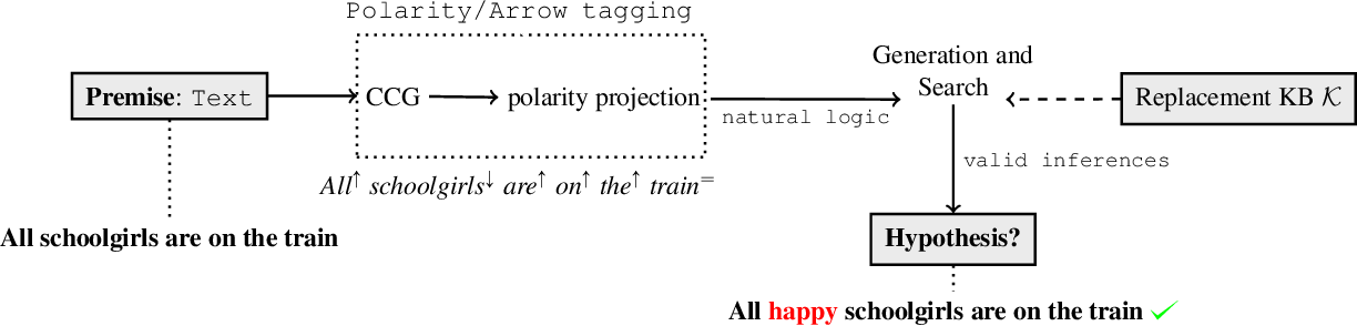 Figure 1 for MonaLog: a Lightweight System for Natural Language Inference Based on Monotonicity