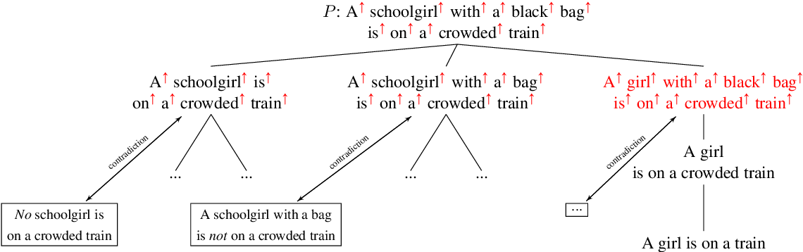 Figure 3 for MonaLog: a Lightweight System for Natural Language Inference Based on Monotonicity