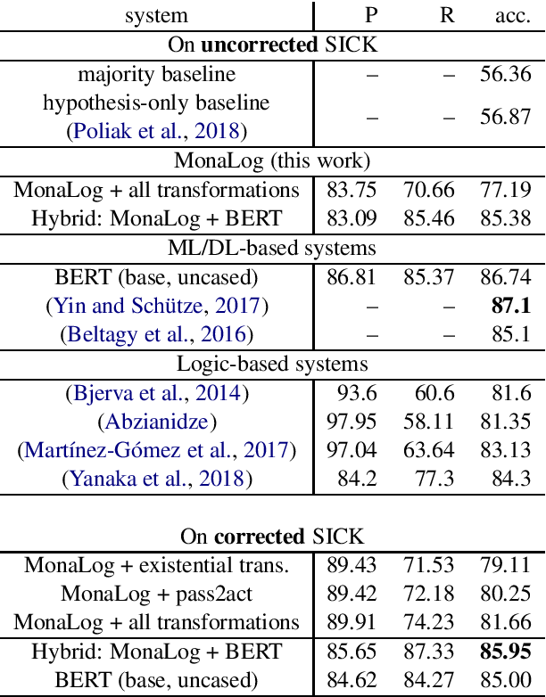 Figure 4 for MonaLog: a Lightweight System for Natural Language Inference Based on Monotonicity