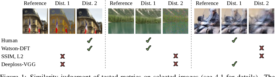Figure 1 for A Loss Function for Generative Neural Networks Based on Watson's Perceptual Model
