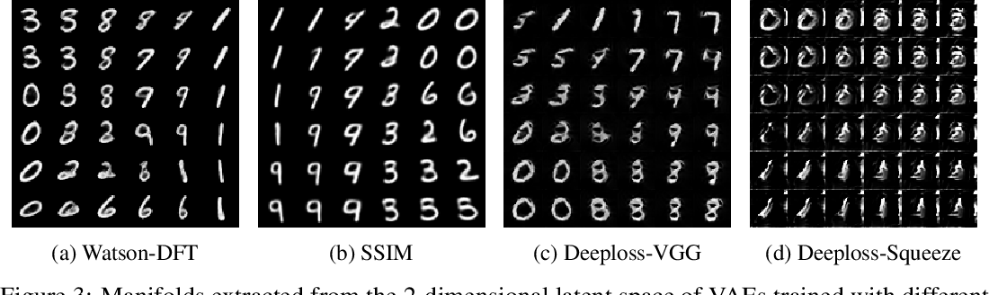 Figure 2 for A Loss Function for Generative Neural Networks Based on Watson's Perceptual Model