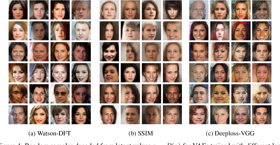 Figure 3 for A Loss Function for Generative Neural Networks Based on Watson's Perceptual Model