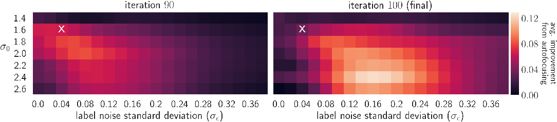 Figure 3 for Autofocused oracles for model-based design
