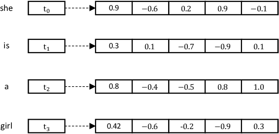 Figure 1 for COSEA: Convolutional Code Search with Layer-wise Attention