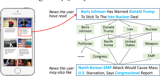 Figure 1 for DKN: Deep Knowledge-Aware Network for News Recommendation