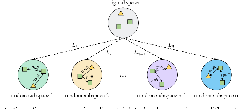 Figure 3 for Triplet is All You Need with Random Mappings for Unsupervised Visual Representation Learning