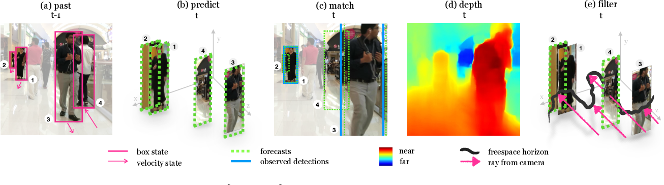 Figure 2 for Detecting Invisible People