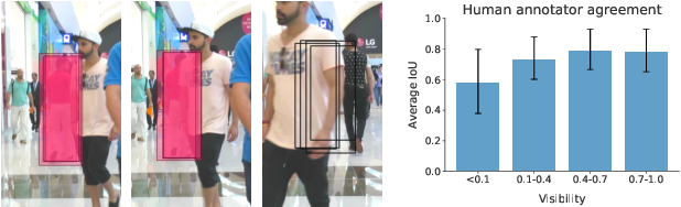 Figure 4 for Detecting Invisible People