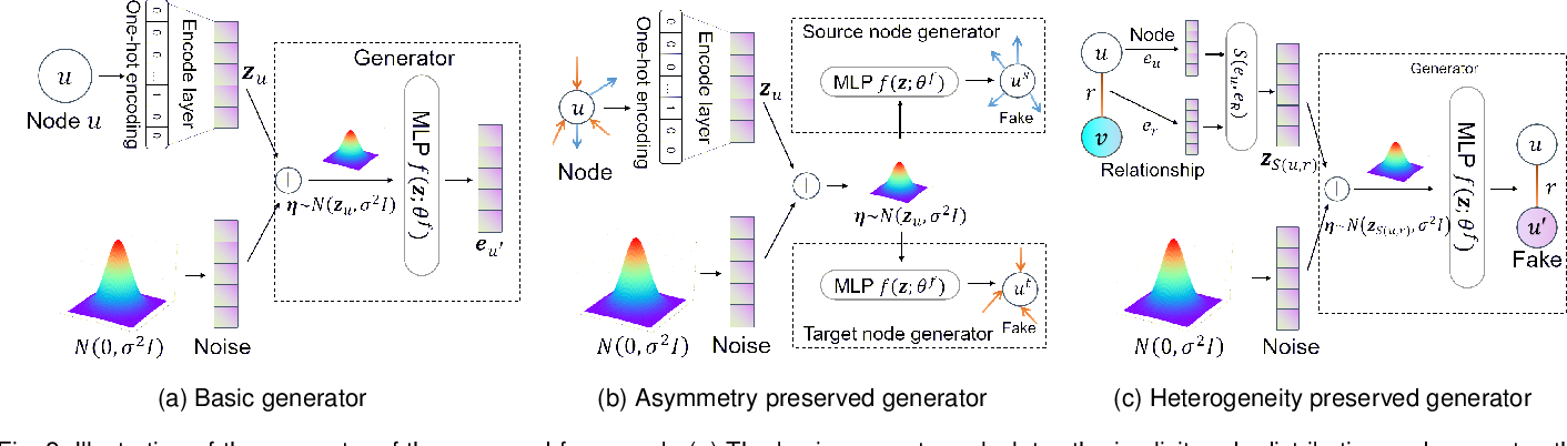 Figure 3 for A Robust and Generalized Framework for Adversarial Graph Embedding