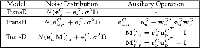 Figure 2 for A Robust and Generalized Framework for Adversarial Graph Embedding