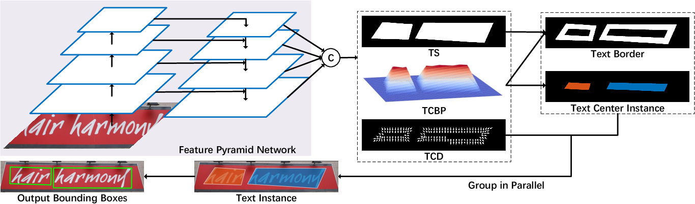 Figure 3 for TextMountain: Accurate Scene Text Detection via Instance Segmentation