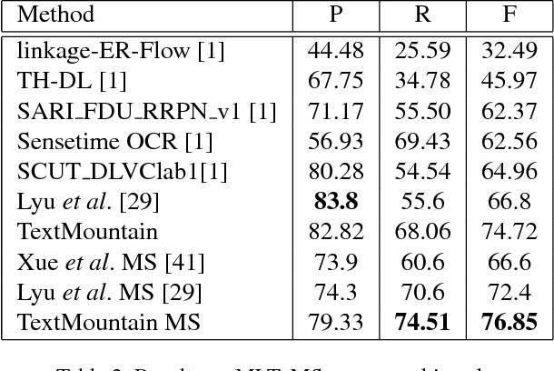 Figure 4 for TextMountain: Accurate Scene Text Detection via Instance Segmentation