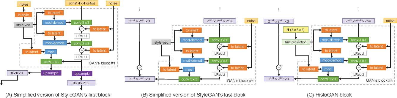 Figure 2 for HistoGAN: Controlling Colors of GAN-Generated and Real Images via Color Histograms