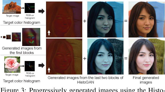 Figure 3 for HistoGAN: Controlling Colors of GAN-Generated and Real Images via Color Histograms